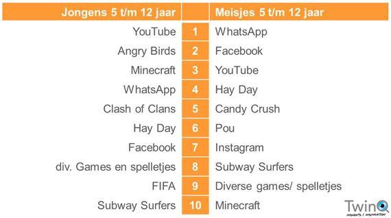TwinQ-onderzoek (2): top 10 apps van kinderen en jongeren in 2014 — WhatsApp favoriet Bron: Trends in Kids en Jongeren Marketing, december 2014