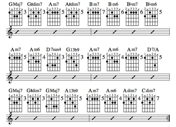 25+ Best Ideas about Jazz Guitar Chords on Pinterest : Guitar scales tabs, Music theory guitar ...