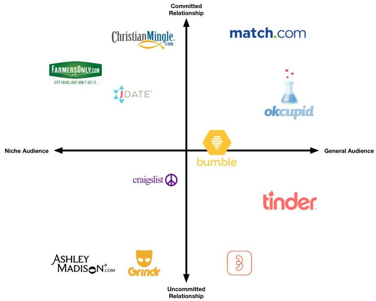 Forget keyword rankings focus on users: What dating apps and dancing contests teach us about competition  The only companies that dont have any competition are the ones selling something nobody wants. If you have a viable product or service its just a matter of time before someone else starts offering it. And if you think its going to come down to whose product or service is better think again.  Core products start a lot of wars that marketing teams finish. How do you think the more…