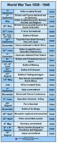World+War+Two+History+Events+Printable+by+HONResourcesShop+on+Etsy,+£2.99
