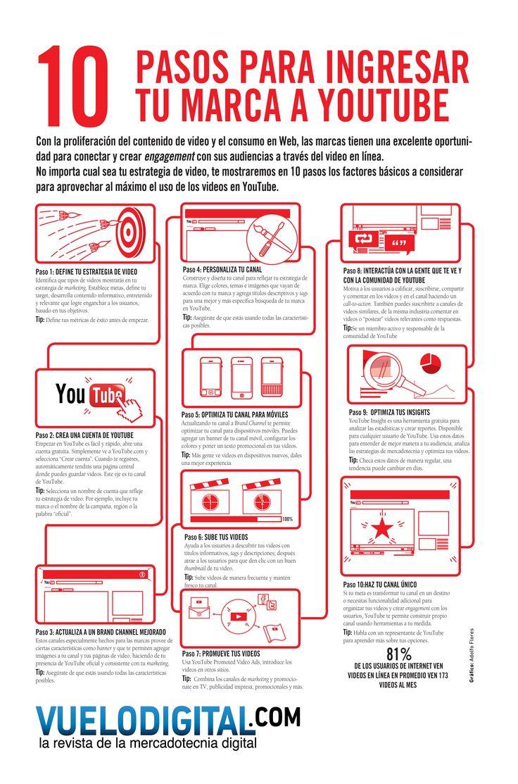 10 trucos para incorporar tu marca a YouTube #infografia