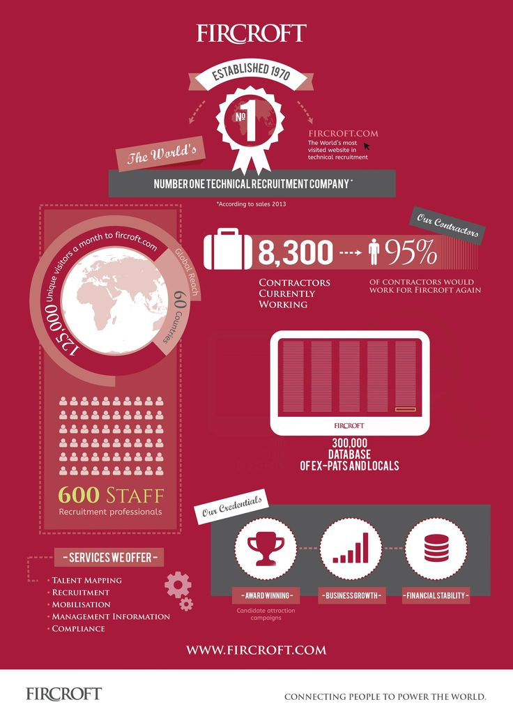 Fircroft in Numbers