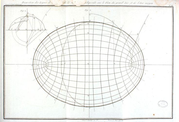 Gaspard Monge - Images des mathématiques