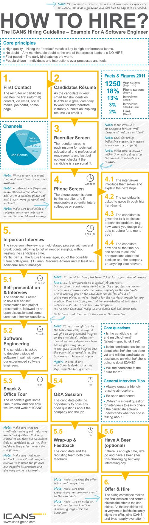 Hiring Guideline ICANS - How to hire #infographics #hr