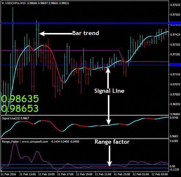 Download Free Forex Range Factor Scalping Strategy