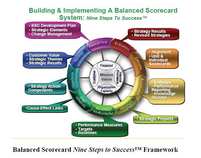 balanced scorecard theory The balanced scorecard model that was invented by kaplan and norton (1992)  in the usa was  selected aspects of management theories developed in.