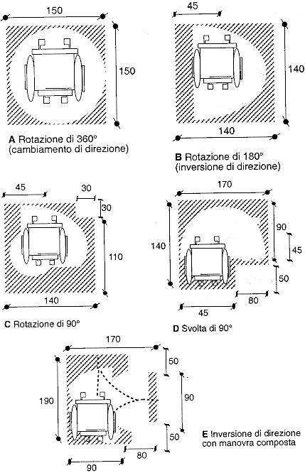 DM 14/6/1989, n. 236 - Eliminazione barriere ...