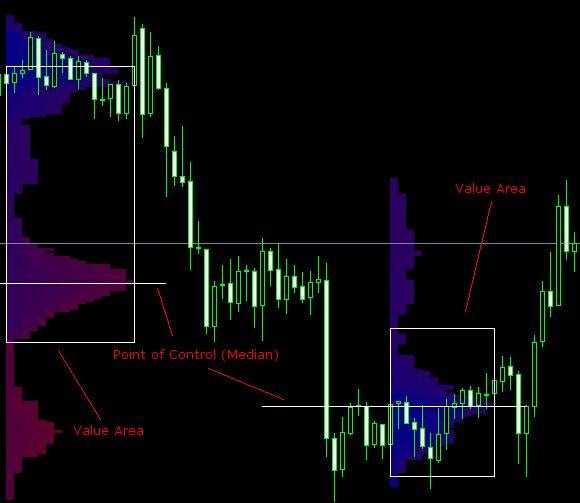 Market Profile MetaTrader indicator - forex tools trader