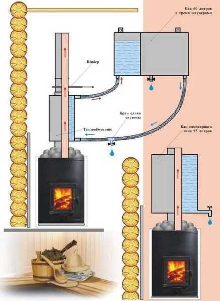 Как соединить теплообменник с баком для воды