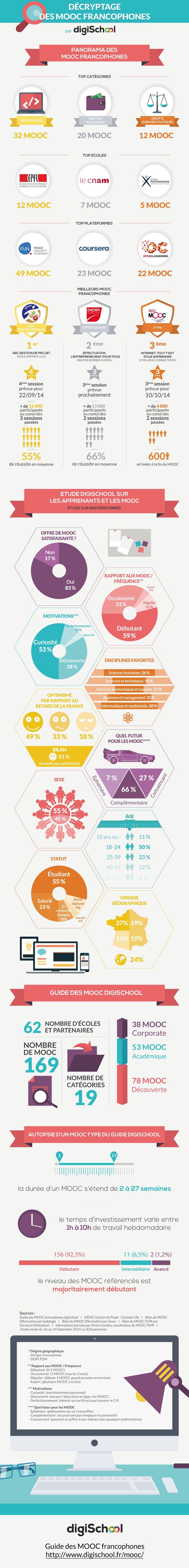 #Infographie : Décryptage des MOOC francophones