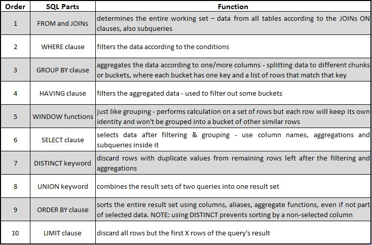 SQL — Practical Details Cheat Sheet for Data Analysis ...