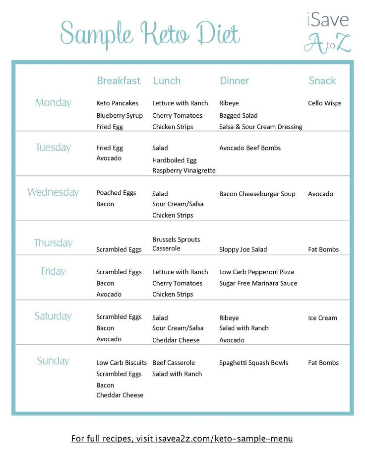 Grab This Printable 7 Day Keto Sample Menu Plan