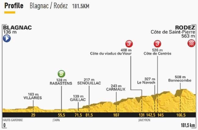 Tour de Francia: Etapa 14 Julio 15: Blagnac - Rodez | Diario Deportivo Piergodoy Deportes