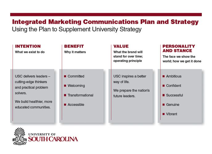 Example of integrated marketing communications plan for Marcom strategy template