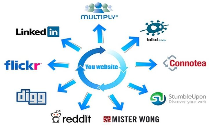 Submit 200 Pr10 To Pr6 Manual Social Bookmarking Backlinks for $5