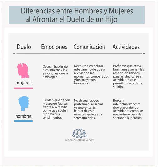 http://manejodelduelo.com/diferencias-entre-hombres-y-mujeres-al-afrontar-la-perdida-de-un-hijo/