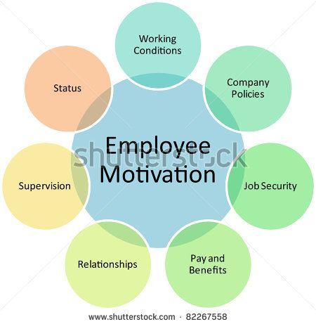 will the leaders and managers motivate staff differently By combining motivation and discipline, managers create a balance of rewards  and  every person sets different types of life goals, including mental, work,  personal,  identify goals you can help individual members of the team attain   techniques to become a stronger manager and better team leader.