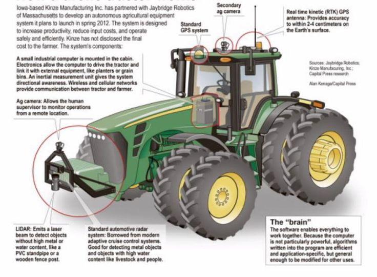 Autonomous agricultural vehicles | Electric Vehicles Research