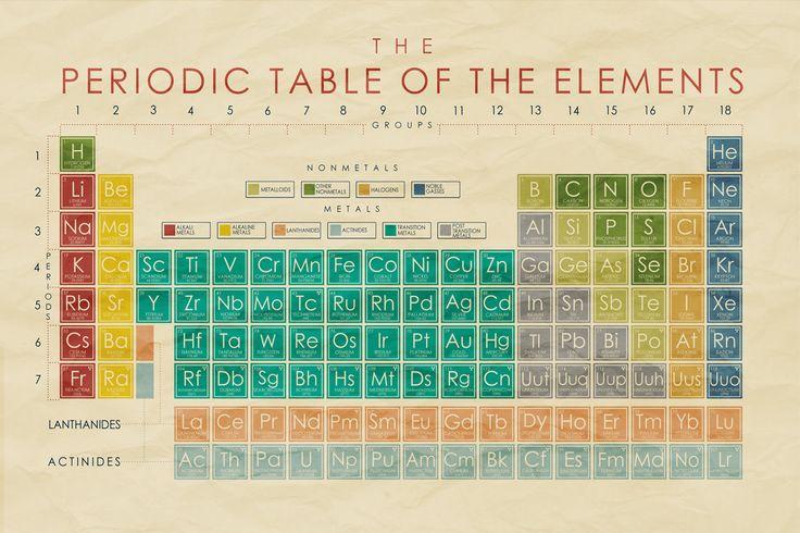 Tableau périodique de l'affiche des éléments par GottaTeachEmAll