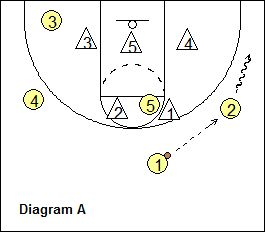 """Basketball Zone Play - Michigan State Tom Izzo's """"Fist-Down"""" - Coach's Clipboard"""