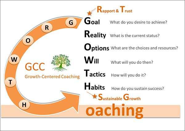 Coaching Model: GROWTH  A Coaching Model created by Cindy Chen (Corporate/Executive/Career Coaching, CANADA)