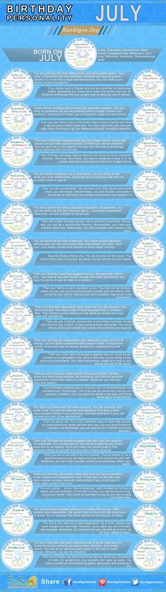 infographics for people born in July. Zodiac sign cancer and leo. birthday personality for each day of july. do you believe in astrology