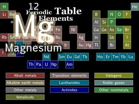 la canzone degli elementi the element song guardalo find this pin and more on school by chilson the elements song by tom lehrer this is
