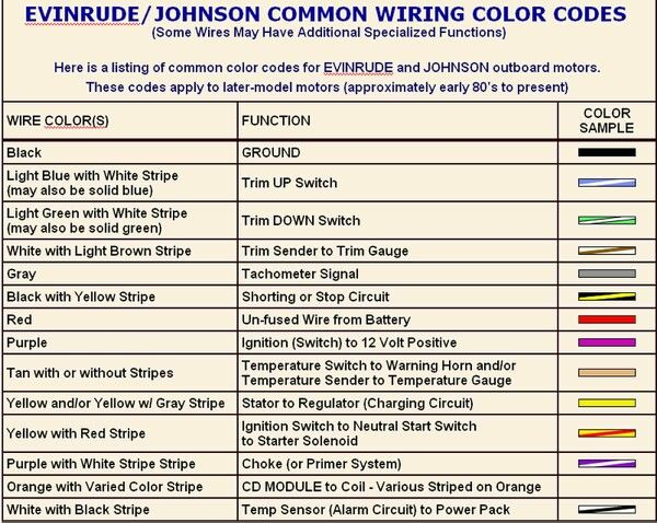 Evinrude Wiring Harness Color Code