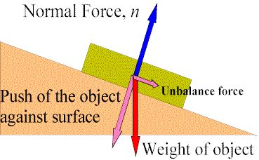 In mechanics, the normal force is the component, perpendicular to the surface of contact, of the contact force exerted on an object by, for example, the surface of a floor or wall, preventing the object from penetrating the surface. This picture shows this by demonstrating where the normal force is.