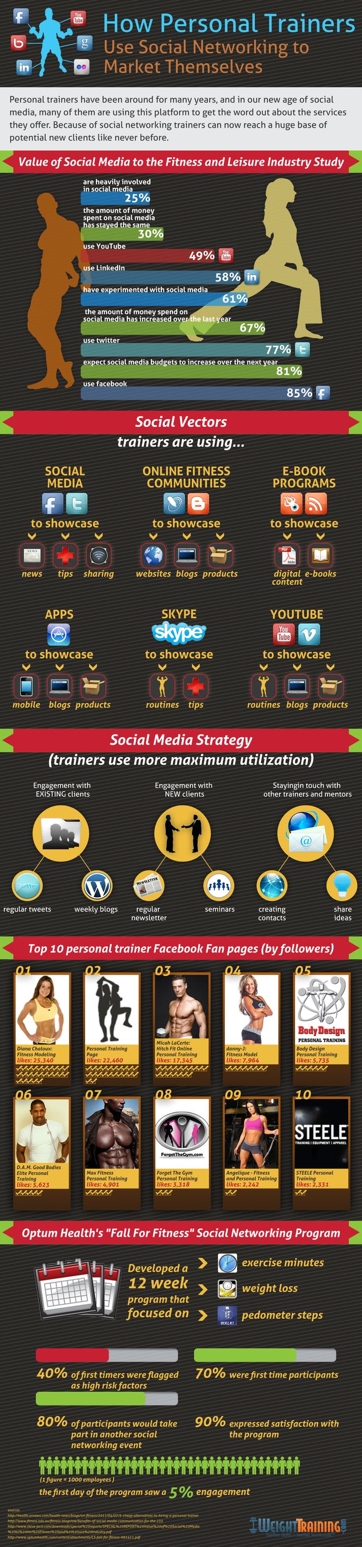 Great Infographic: Personal Trainers and #SocialMedia Marketing