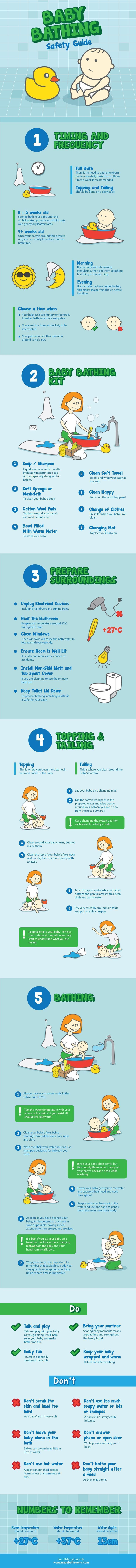Infographic: Baby Bathing Safety Guide This infographic is a fantastic resource for all parents on baby bath time. There are some important things to bear in mind to make sure your baby is safe at all times. Trade Bathrooms has put together this guide. Gr