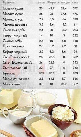 Калорийность молочка