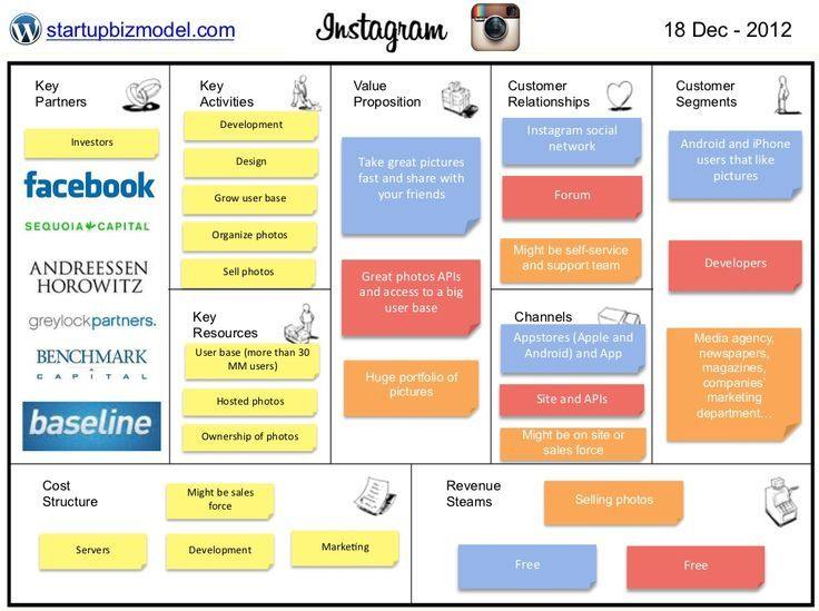 Business Model Instagram If They Start To Sell Pictures By Thiago Paiva Via Slideshare In 2020 Business Model Canvas Instagram Business Business Canvas