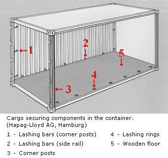 "Standard 20' Shipping Container  External Dimensions:  Length: 20'  (6.09 Meters)  Width: 8'  (2.44 Meters)  Height: 8' - 6""  (2.6 Meters)"