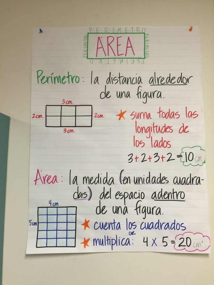 Area & Perimeter Anchor Chart - Spanish