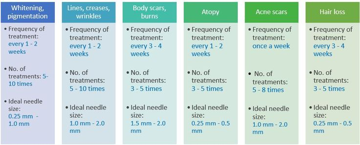 Frequency of treatment_ideal no. of treatments_ideal needle size