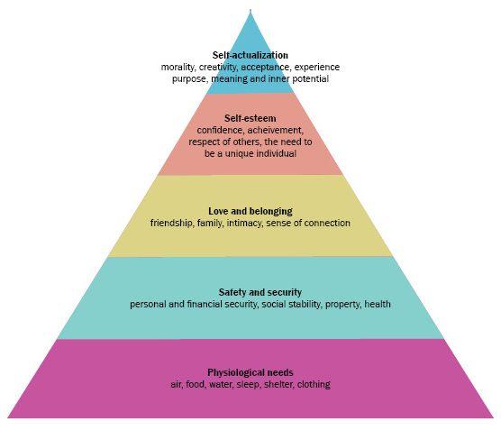 Motivation Psychology Chart – Jerusalem House