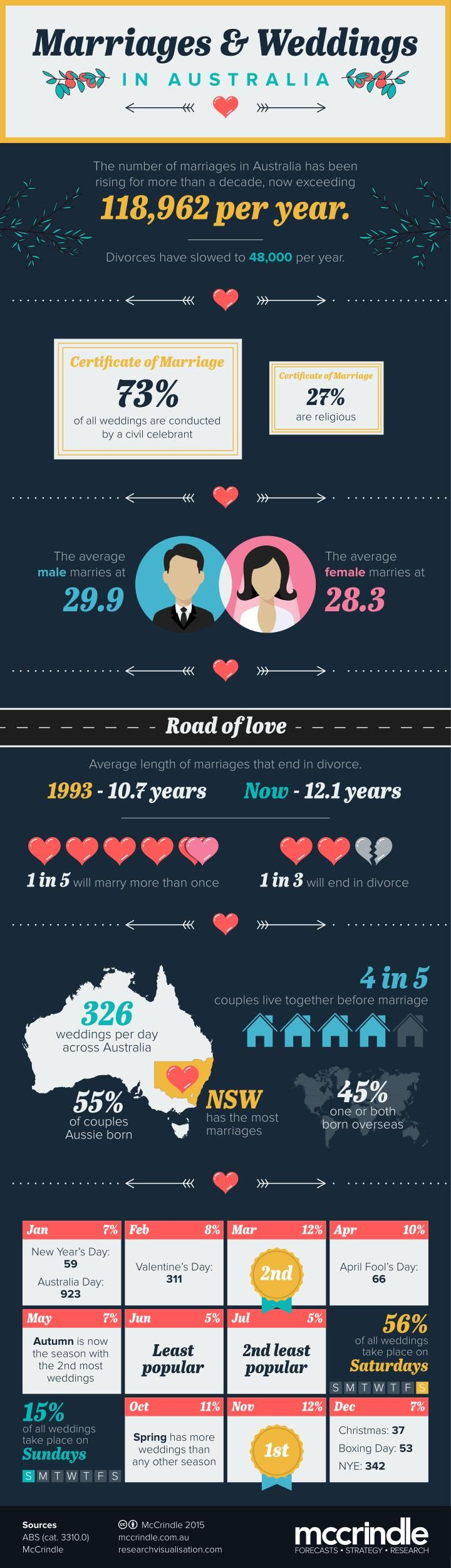 Analysis of the latest ABS marriages data (ABS cat 3310.0) shows that wedding numbers are on the decrease and that Aussies are choosing to get married younger. And with the 'in-between' seasons (Autumn and Spring) deemed the most popular times of year to tie the knot, wedding venues in Australia should brace for a few busy days over the coming months. \n\nMARRIAGES ON THE DECLINE? \nWhile the number of marriages taking place each year in Australia has been rising for more than a decade…