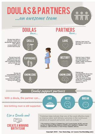 Doulas and partners ...an awesome team. I have created this infographic to quickly and easily demonstrate the relationship between doula and partners. I want everyone to know that when doulas and partners work together, the birthing mom has great support!