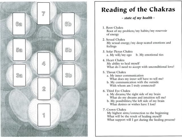 Reading of the Chakras - state of my health