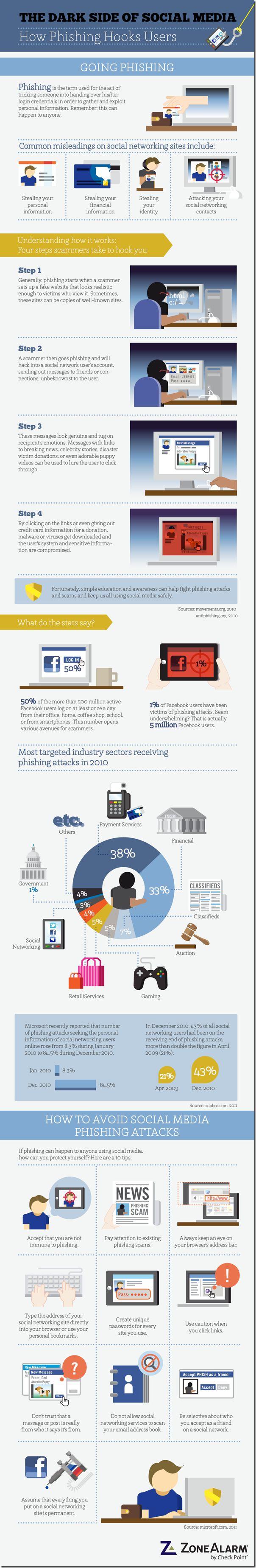 Infografik: #SocialMedia Phishing und 10 Tipps, um einen Angriff zu vermeiden.