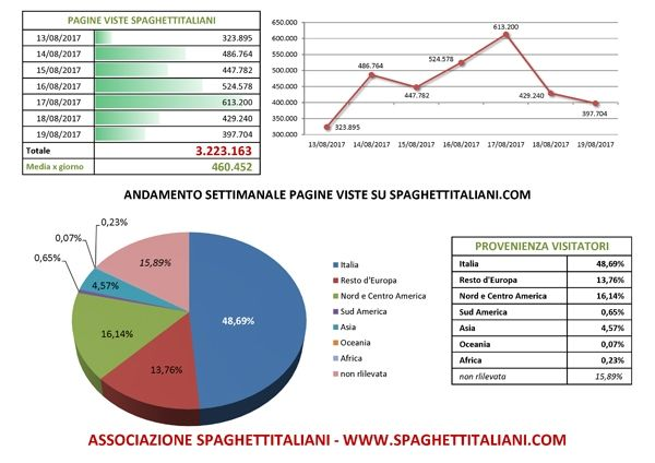 Andamento settimanale pagine viste su spaghettitaliani.com dal giorno 13/08/2017 al giorno 19/08/2017