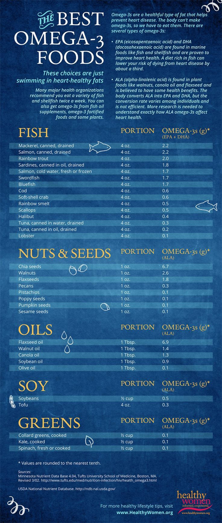 "Best omega 3 supplement infographics The Best Omega-3 Food Sources #omega3s #health #hearthealth ""Omega-3s are a healthful type of fat that helps prevent heart disease. The body can't make omega-3s, so we have to eat them. There are several types of omega-3s EPA, DHA, ALA…"""