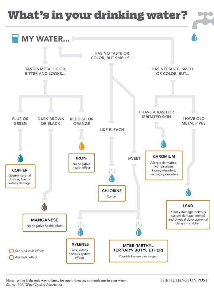 Municipal Drinking Water Additives
