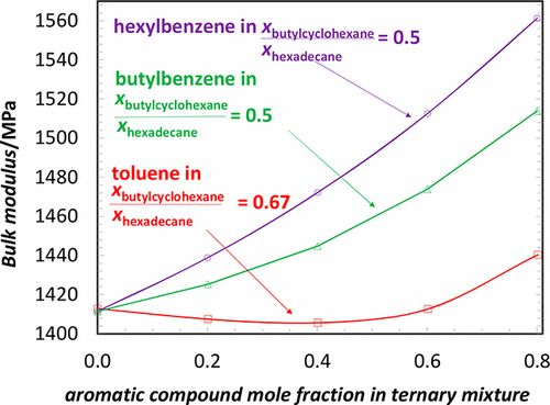 Density, Viscosity, Speed of Sound, Bulk Modulus, Surface Tension, and Flash Point of Selected Ternary Mixtures of n-Butylcyclohexane + a…