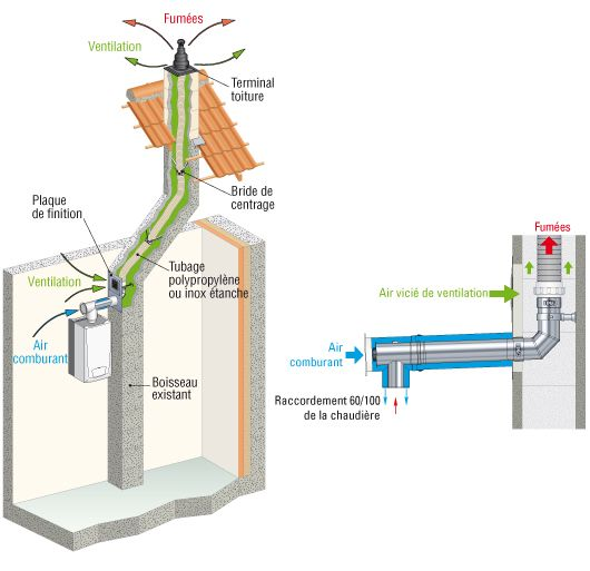 Airflue rénovation - gaz condensation et ventilation individuelle