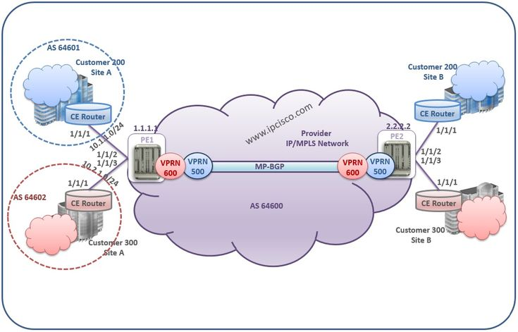 #AlcatelLucent, #VPRN Example Topology #IPMPLS #MPLS http://ipcisco.com/topics/alcatel-lucent/services/vprn/