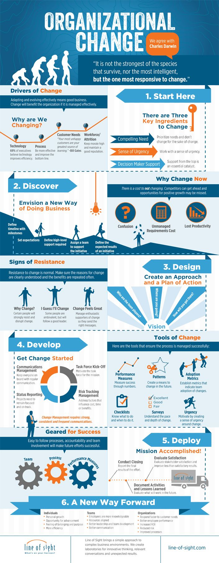 Organizational Change Infographic | Line Of Sight, LLC
