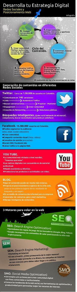Desarrolla tu estrategia digital #infografia (repinned by @Ricardo Llera)