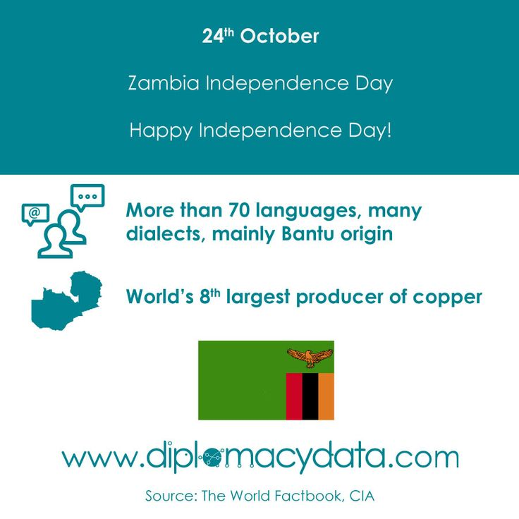 In this #country people speak more than 70 #languages, many of them dialects, mainly of Bantu origin, and it is the world's 8th largest producer of copper. Happy Independence Day #Zambia! #diplomacydata